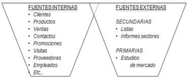 Fuentes Internas y Fuentes Externas
